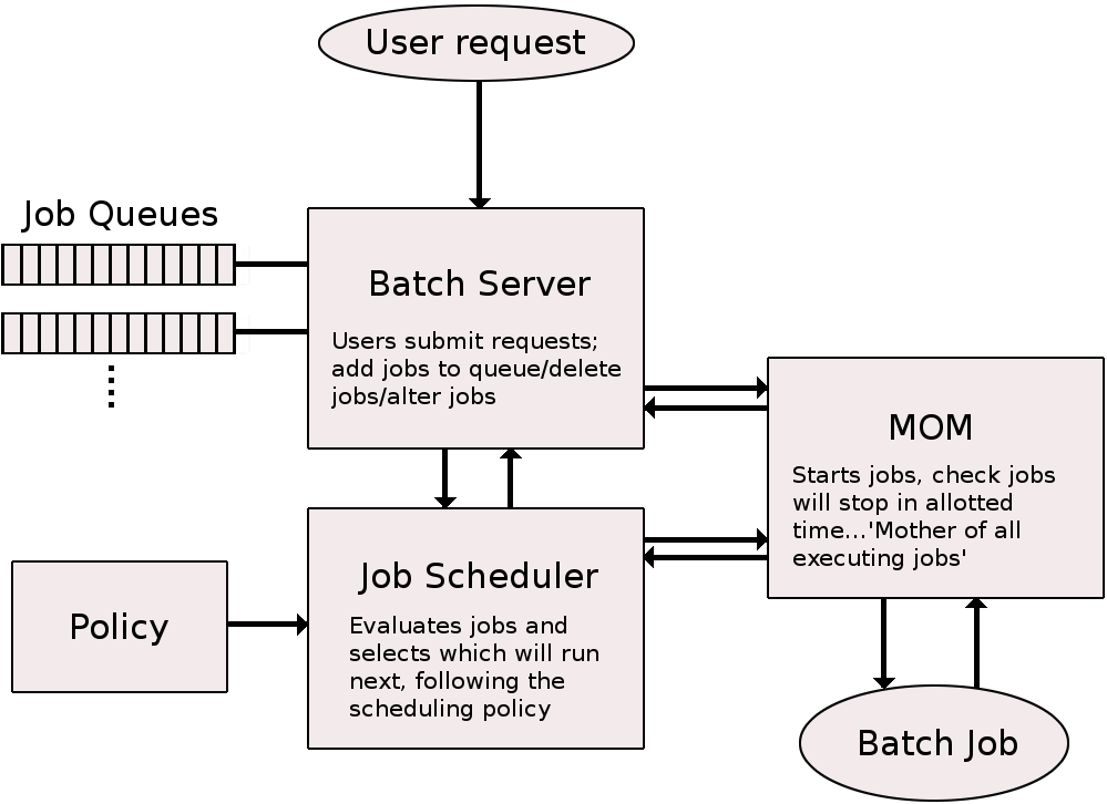 batch_system.png